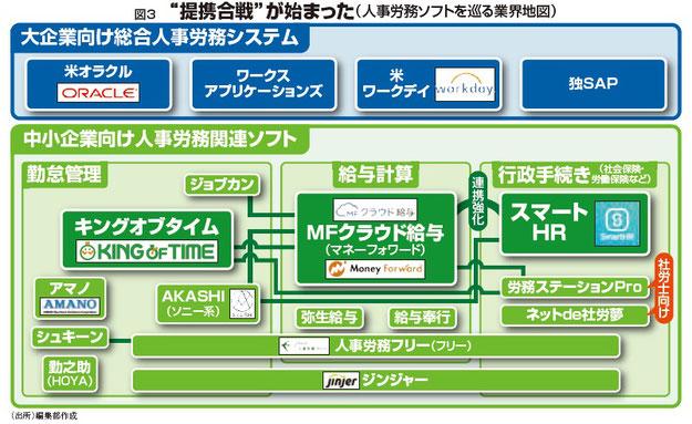 提携合戦が始まった(人事労務ソフトを巡る業界地図)